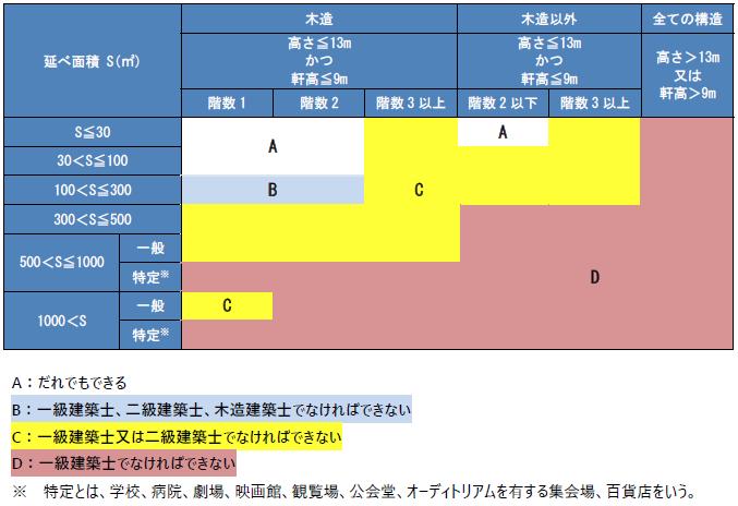 受験 資格 二 級 士 建築