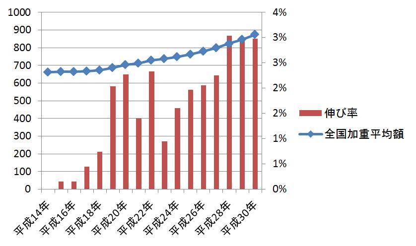 最低賃金改定の推移(平成14年~平成30年)