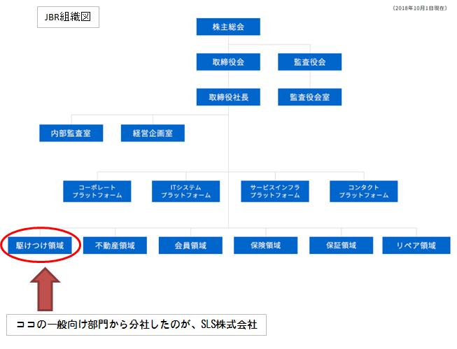JBR組織図からSLS株式会社が分社したところ